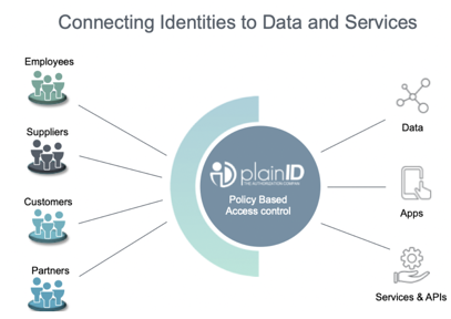 Connecting Identities to Data and Services