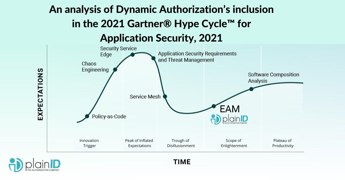 Gartner 2021 Hype Cycle Application Security